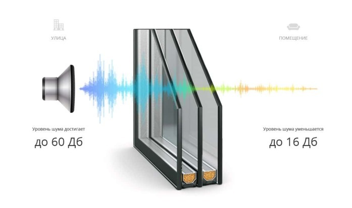 Стеклопакеты с звукоизоляцией